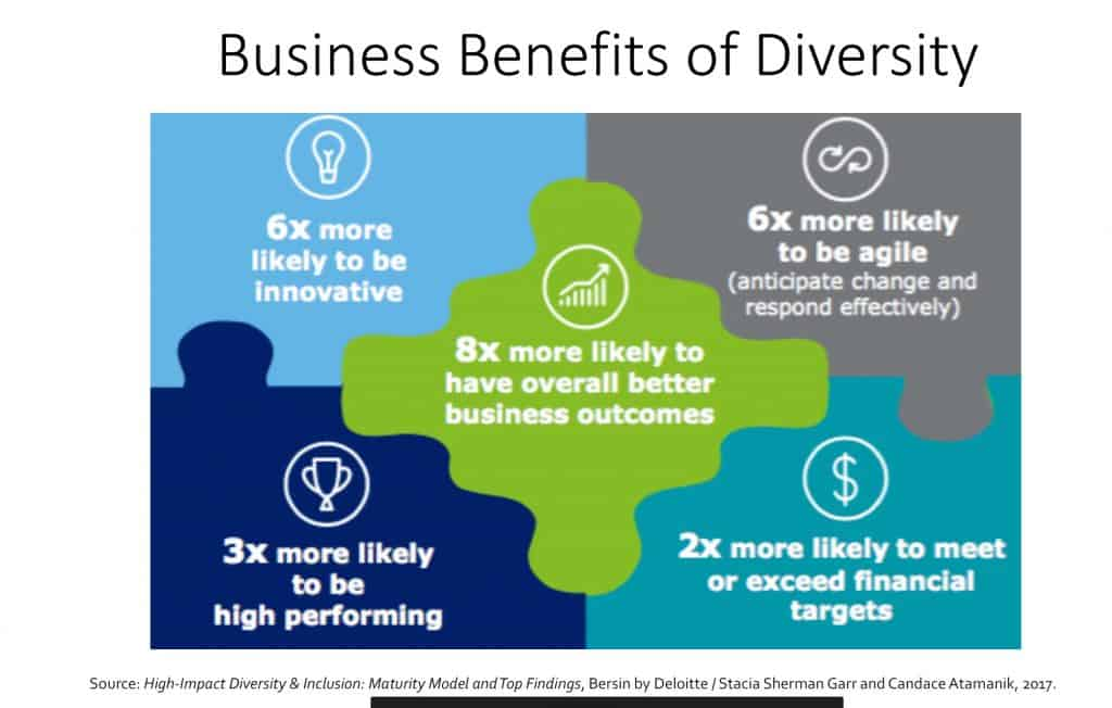 Business Benefits of Diversity: 6 times more likely to be innovative, and 8 times more likely to have better business outcomes. Diversity results in improved bottom line.